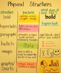 Interactive Anchor Charts For Teaching Text Structure