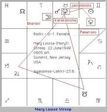 Jupiter In 6th House In Navamsa Chart The Role Of The Yogakaraka Planet In Vedic Astrology Pete
