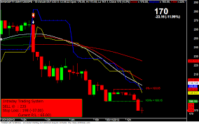 Free Buy Sell Signal Chart Profit Booking System Intraday Chart For All Stock Option
