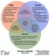 Identity Venn Diagram The Venn Of Identity Www Vennofidentity Org By Eve Maler S