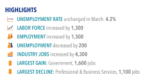 san diego unemployment remains at % in jobs gained  labor market highlights for 2017