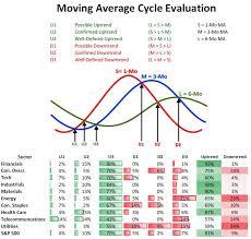 Candlestick Chart Analysis In Hindi Pdf Market Cycle Cnri