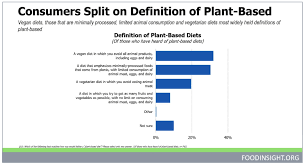 Plant Based Diet Chart Plant Based Diets Interest Confuse Consumers 2019 05 23