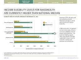 Masshealth Eligibility Income Chart Masshealth The Basics Ppt Download