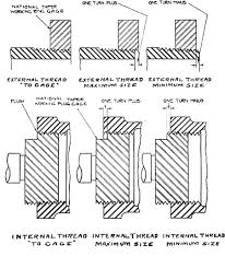 National Pipe Thread Drill Size Chart Npt Thread Dimensions