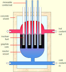 gcse science  physics   nuclear fission  higher tier ocr diagram of a nuclear fission reactor