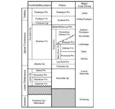 Alberta Stratigraphic Chart Coal Bearing Formations And Coalbed Methane Potential In The
