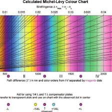 Color Aid Chart Michel L Vy Chart Markers For Use Of 1 Lambda And 1 4