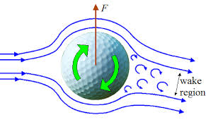 Golf Club Trajectory Chart Physics Of Golf