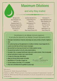 Plant Therapy Dilution Chart Best Picture Of Chart
