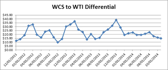Wcs Vs Wti Price Chart The Only Oil Price Going Up In The World Right Now