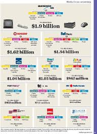 Who Owns The Media Chart Masthead Online Blogs Gadget Blog