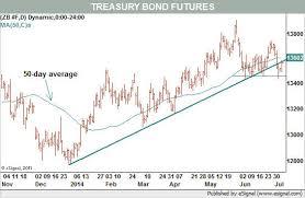Charts Do Not Look Good For Treasury Bond Market Barrons