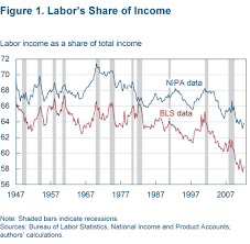 Chart Of The Day The Long Decline Of Labor Seeking Alpha
