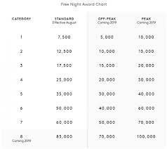 Marriott Rewards Spg Free Night Award Chart Examples