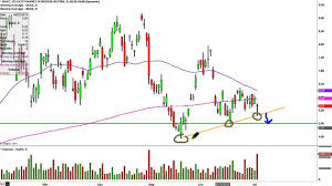 3x Inverse Natural Gas Etn Velocityshares Dgaz Stock Chart Technical Analysis For 07 02 15