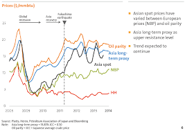 Uk Natural Gas Prices Chart Data Watch Us Natural Gas Monthly Production February 2014