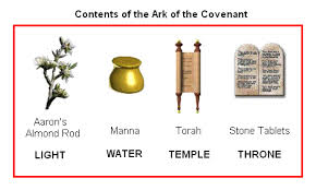 Image result for ark of the covenant contents bible gateway