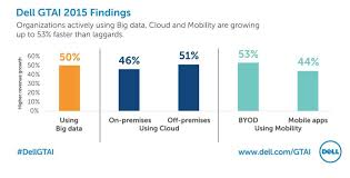 Cloud Mobility Security And Big Data The Big Four For
