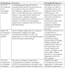 Geospatial Database Design Methodology Pdf Towards A New Methodology For Web Gis Development