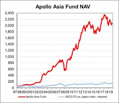Performance Of Apollo Asia Fund