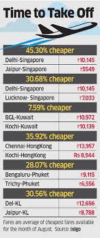 Auto Fare Chart In Jaipur Cheap Fares Smaller Cities Offer Cheaper Airfares To