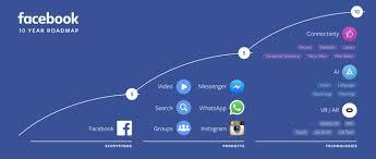 Facebooks Roadmap Eroberung Der Welt In Zehn Jahren