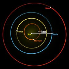 Unidad astronómica - Wikipedia, la enciclopedia libre