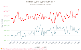 Northern Cyprus Weather In December In Northern Cyprus
