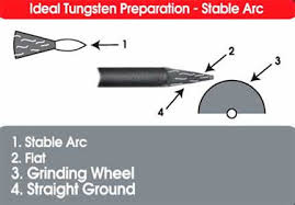 Selection And Preparation Guide For Tungsten Electrodes