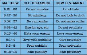 Old Testament Vs New Testament Chart Separating The Old And New Testaments Does God Exist