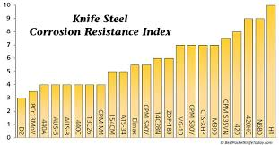Steel Chart Corrosion Resistance Blacksmithing Knives