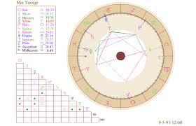 Bts Astrology Min Yoongi Natal Chart