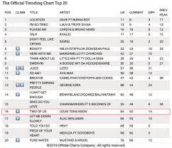 Spotify Charts Kworb Uk Official Charts Tumblr
