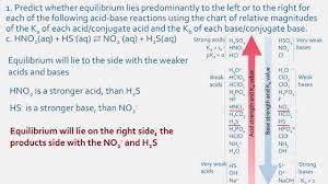 Weak Acids And Bases Chart Ka Kb Of Weak Acids And Bases