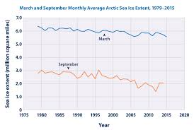 Climate Impacts In Alaska Climate Change Impacts Us Epa