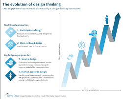 Process Design In Services Has Traditionally Focused On The The Evolution Of Design Thinking Market Insights
