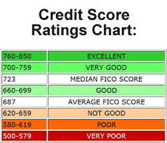 Credit Score Range Chart Credit Score Ratings Chart How Is Your Financial Health