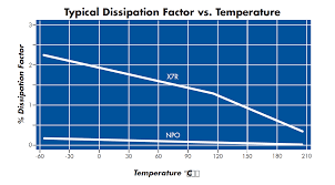 Ceramic Capacitor Chart Ceramic Capacitor Dissipation Factor Vs Temp Circuit