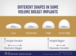 Implant Sizes Cc Chart Choosing The Best Breast Implants For You Dr Bernard Beldholm
