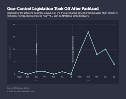 Bills Passed By Congress Chart After Parkland States Pass 50 New Gun Control Laws The