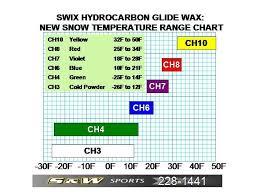 Swix Glide Wax Chart Swix Wax Chart