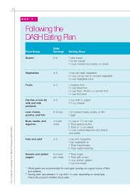 Dash Diet Servings Chart Dash Dietary Approaches To Stop Hypertension