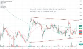 Club Mahindra Chart 2019 Mhril Stock Price And Chart Nse Mhril Tradingview India