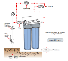 water filter diagram. NLR - Axeon FSD Whole House Water Filter 10\ Diagram