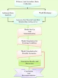 Flow Chart Of Primary And Secondary Data Research Methodology Flow Chart Download Scientific Diagram