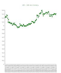 Cad Value Chart 1 Us Dollar Usd To Canadian Dollar Cad History