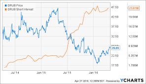 Grubhub Share Price Chart Impact Of Short Interest On Grubhubs Share Price Grubhub