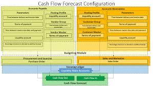 Microsoft Cash Flow Cash Flow Forecast Configuration Microsoft Dynamics 365 Enterprise