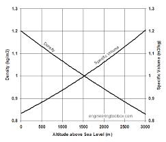 Temperature Vs Altitude Chart Air Altitude Density And Specific Volume